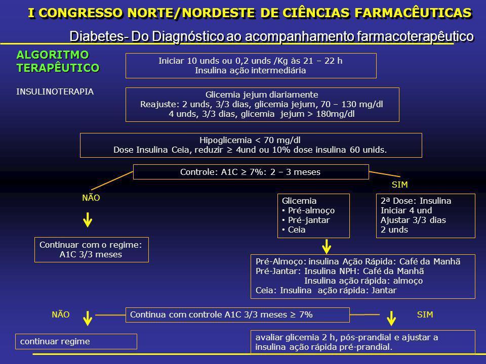 I CONGRESSO NORTE/NORDESTE DE CIÊNCIAS FARMACÊUTICAS Diabetes- Do Diagnóstico ao acompanhamento farmacoterapêutico I CONGRESSO NORTE/NORDESTE DE CIÊNCIAS FARMACÊUTICAS Diabetes- Do Diagnóstico ao acompanhamento farmacoterapêutico Iniciar 10 unds ou 0,2 unds /Kg às 21 – 22 h Insulina ação intermediária Glicemia jejum diariamente Reajuste: 2 unds, 3/3 dias, glicemia jejum, 70 – 130 mg/dl 4 unds, 3/3 dias, glicemia jejum > 180mg/dl Hipoglicemia < 70 mg/dl Dose Insulina Ceia, reduzir 4und ou 10% dose insulina 60 unids.