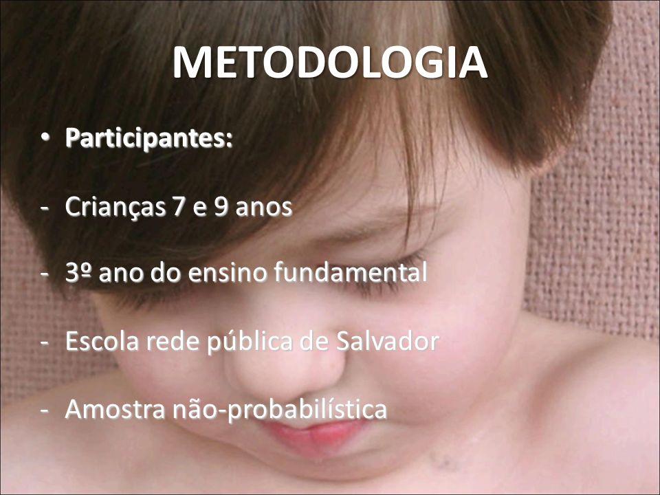 METODOLOGIA Participantes: Participantes: -Crianças 7 e 9 anos -3º ano do ensino fundamental -Escola rede pública de Salvador -Amostra não-probabilíst