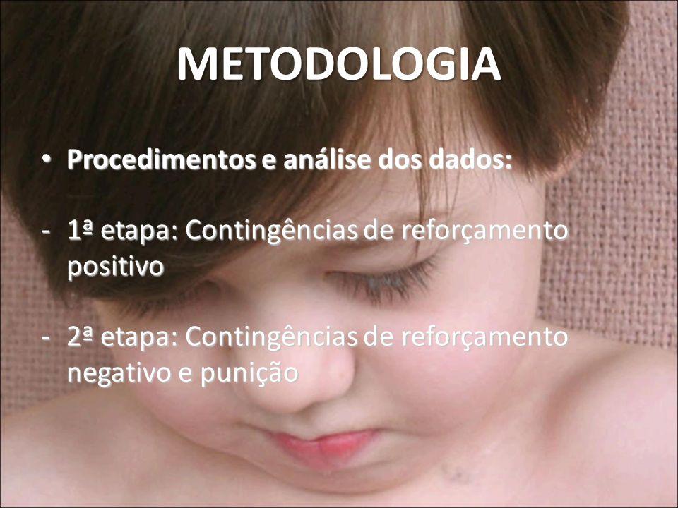 METODOLOGIA Procedimentos e análise dos dados: Procedimentos e análise dos dados: -1ª etapa: Contingências de reforçamento positivo -2ª etapa: Conting