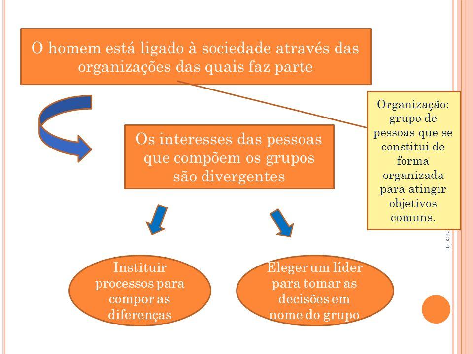 Profª MsC. Elaine Cristina Grecchi Gonçalves O homem está ligado à sociedade através das organizações das quais faz parte Organização: grupo de pessoa