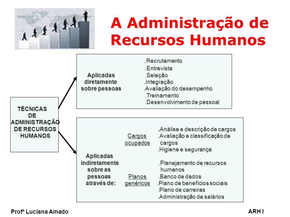 Profª Luciana Amado ARH I A Administração de Recursos Humanos. Recrutamento. Recrutamento.Entrevista.Entrevista Aplicadas.Seleção Aplicadas.Seleção di