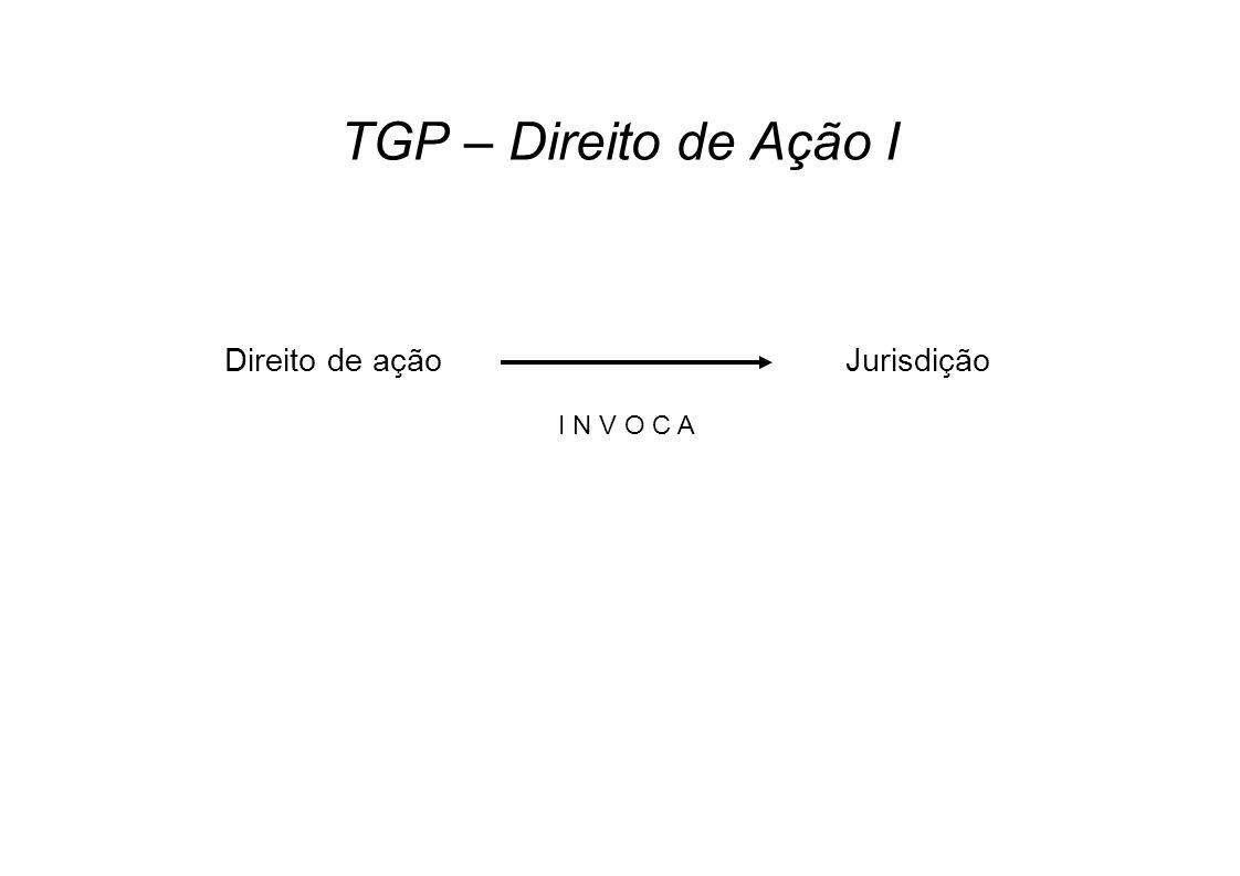 TGP – Direito de Ação I Direito de ação I N V O C A Jurisdição