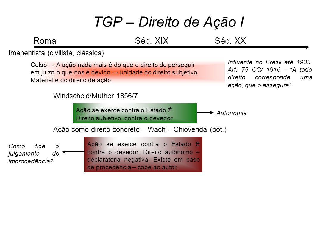 TGP – Direito de Ação I Imanentista (civilista, clássica) Celso A ação nada mais é do que o direito de perseguir em juízo o que nos é devido unidade do direito subjetivo Material e do direito de ação Roma Influente no Brasil até 1933.