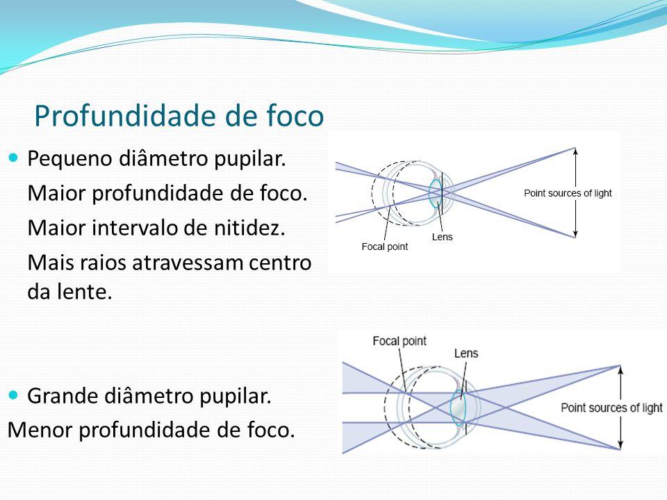 Profundidade de foco Pequeno diâmetro pupilar. Maior profundidade de foco. Maior intervalo de nitidez. Mais raios atravessam centro da lente. Grande d