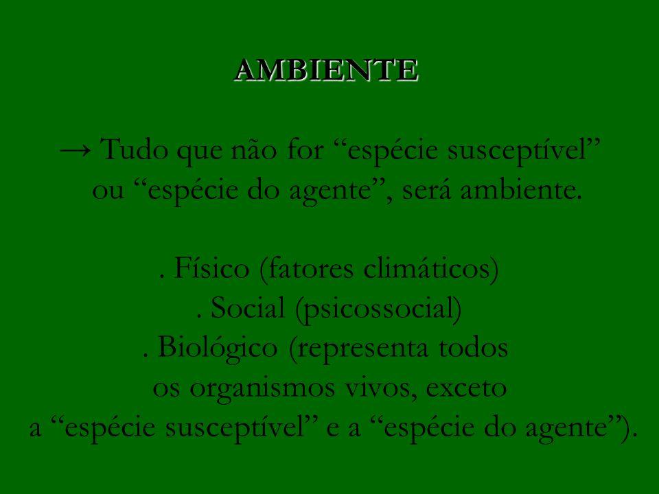 AMBIENTE Tudo que não for espécie susceptível ou espécie do agente, será ambiente.. Físico (fatores climáticos). Social (psicossocial). Biológico (rep