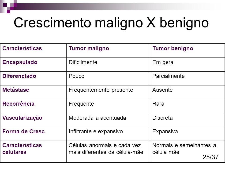Crescimento maligno X benigno CaracterísticasTumor malignoTumor benigno EncapsuladoDificilmenteEm geral DiferenciadoPoucoParcialmente MetástaseFrequen