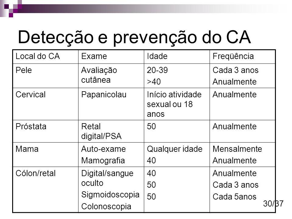 Detecção e prevenção do CA Local do CAExameIdadeFreqüência PeleAvaliação cutânea 20-39 >40 Cada 3 anos Anualmente CervicalPapanicolauInício atividade