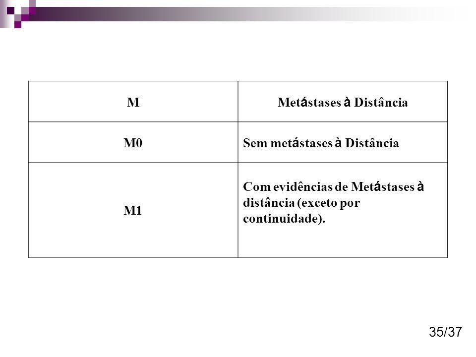 M Met á stases à Distância M0 Sem met á stases à Distância M1 Com evidências de Met á stases à distância (exceto por continuidade). 35/37
