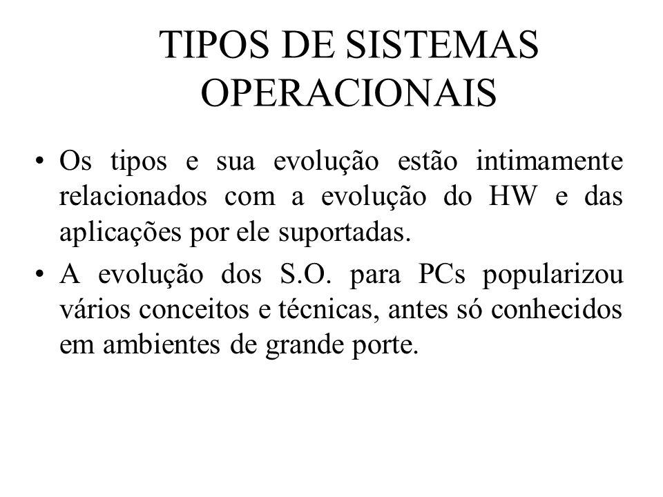 TIPOS DE SISTEMAS OPERACIONAIS Os tipos e sua evolução estão intimamente relacionados com a evolução do HW e das aplicações por ele suportadas. A evol