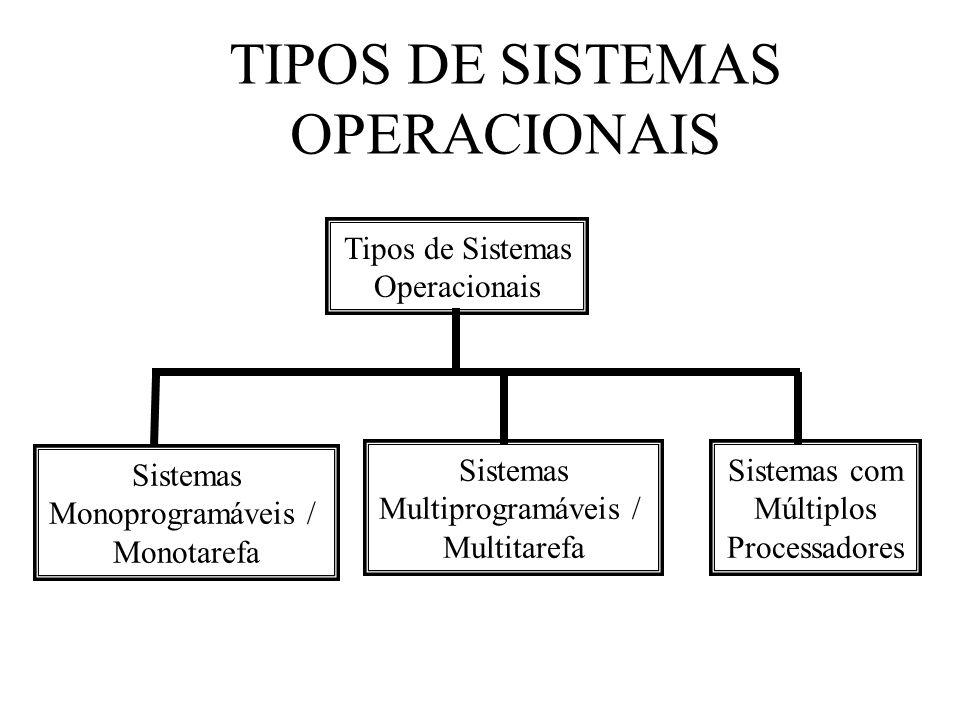 Tipos de Sistemas Operacionais Sistemas Monoprogramáveis / Monotarefa Sistemas Multiprogramáveis / Multitarefa Sistemas com Múltiplos Processadores TI