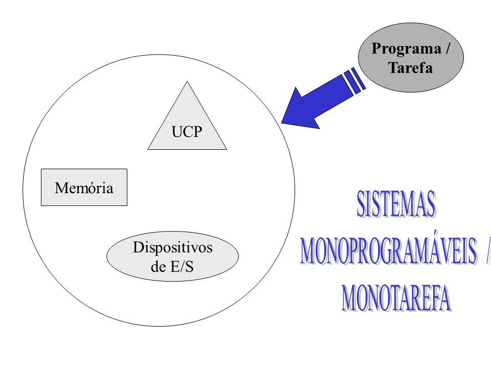 UCP Memória Dispositivos de E/S Programa / Tarefa