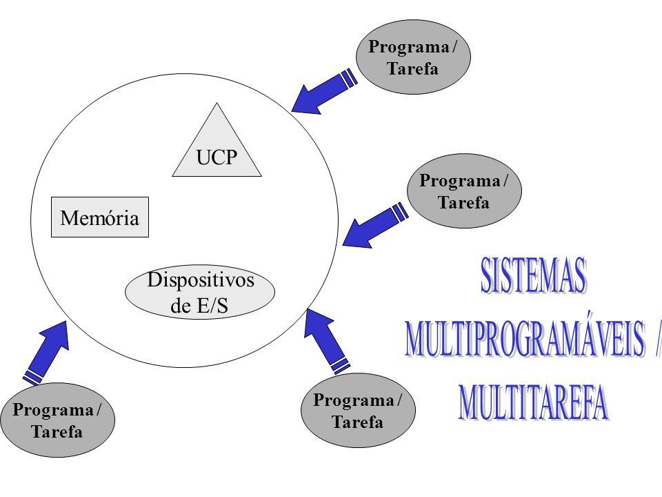 UCP Memória Dispositivos de E/S Programa / Tarefa Programa / Tarefa Programa / Tarefa Programa / Tarefa