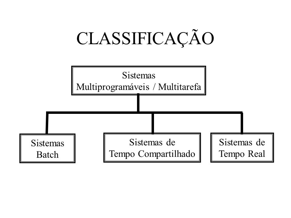 Sistemas Multiprogramáveis / Multitarefa Sistemas Batch Sistemas de Tempo Compartilhado Sistemas de Tempo Real CLASSIFICAÇÃO