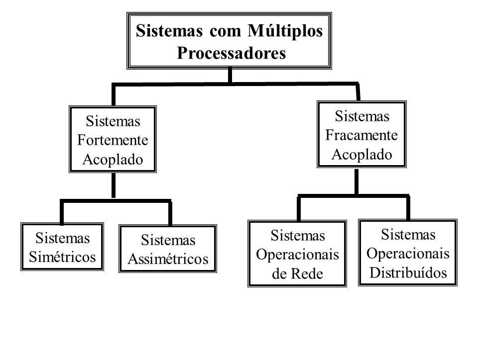 Sistemas com Múltiplos Processadores Sistemas Fortemente Acoplado Sistemas Fracamente Acoplado Sistemas Simétricos Sistemas Assimétricos Sistemas Oper