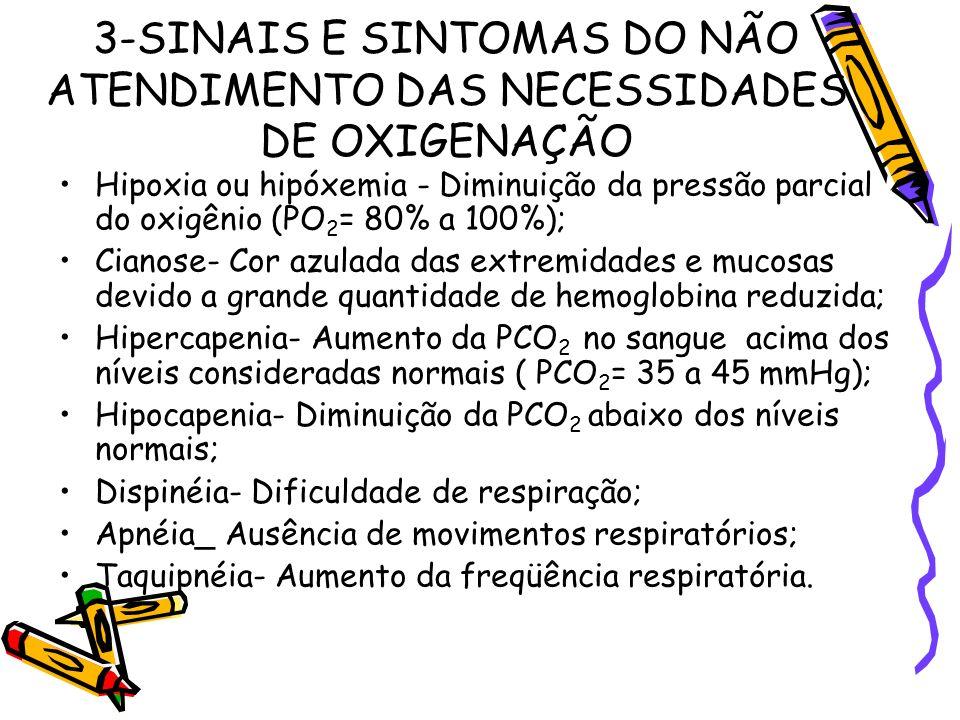 3-SINAIS E SINTOMAS DO NÃO ATENDIMENTO DAS NECESSIDADES DE OXIGENAÇÃO Hipoxia ou hipóxemia - Diminuição da pressão parcial do oxigênio (PO 2 = 80% a 1