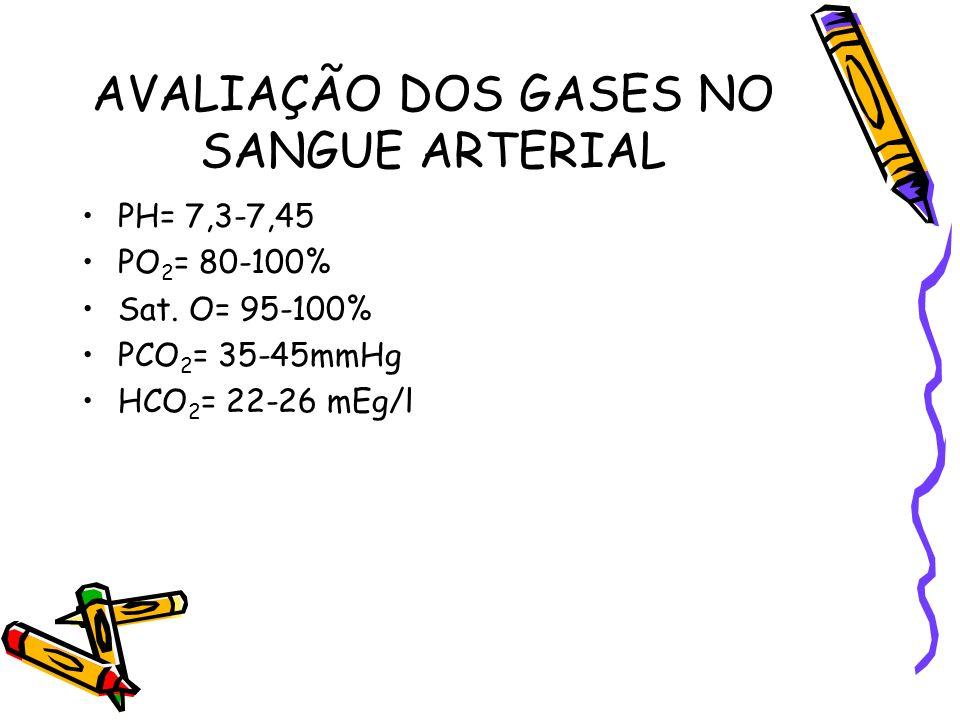 AVALIAÇÃO DOS GASES NO SANGUE ARTERIAL PH= 7,3-7,45 PO 2 = 80-100% Sat. O= 95-100% PCO 2 = 35-45mmHg HCO 2 = 22-26 mEg/l