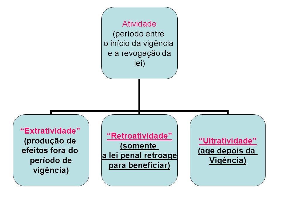 Atividade (período entre o início da vigência e a revogação da lei) Extratividade (produção de efeitos fora do período de vigência) Retroatividade (so