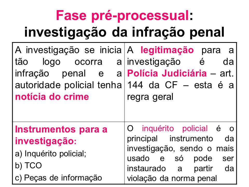 Fase pré-processual: investigação da infração penal A investigação se inicia tão logo ocorra a infração penal e a autoridade policial tenha notícia do