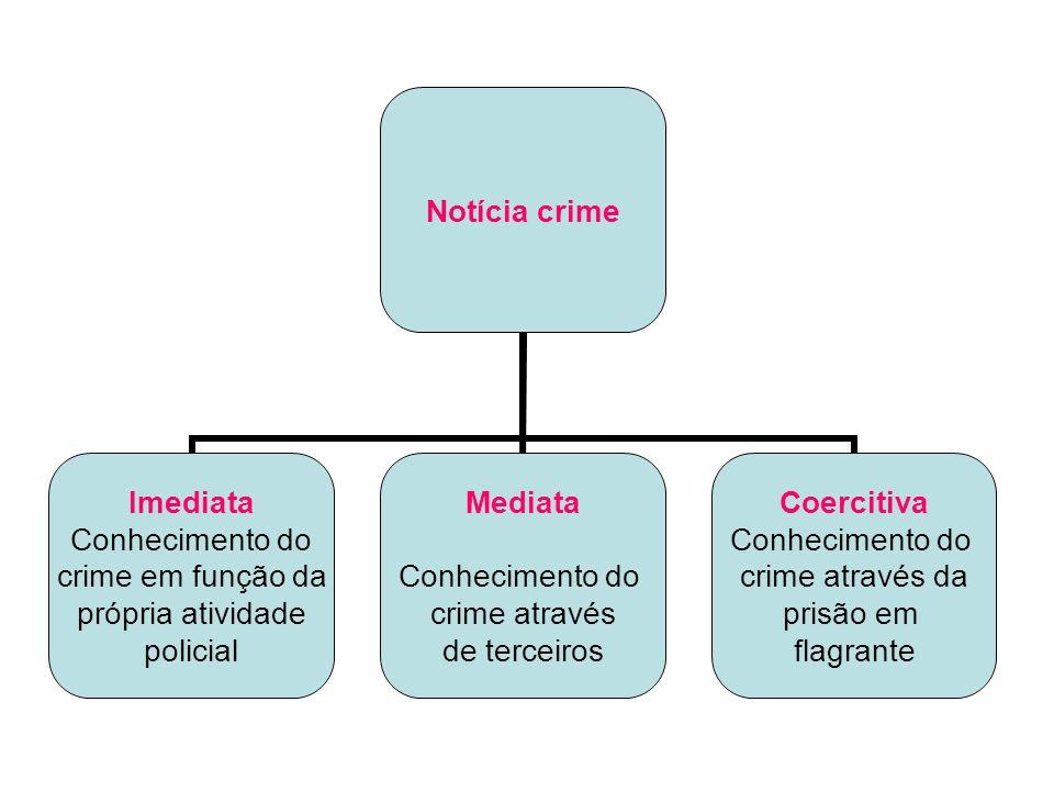 Notícia crime Imediata Conhecimento do crime em função da própria atividade policial Mediata Conhecimento do crime através de terceiros Coercitiva Con