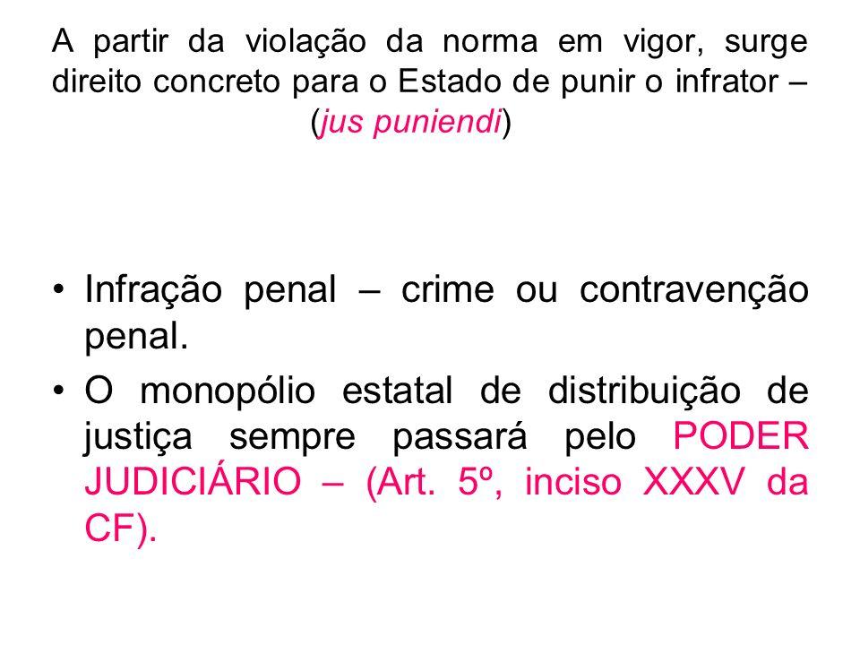 A partir da violação da norma em vigor, surge direito concreto para o Estado de punir o infrator – (jus puniendi) Infração penal – crime ou contravenç
