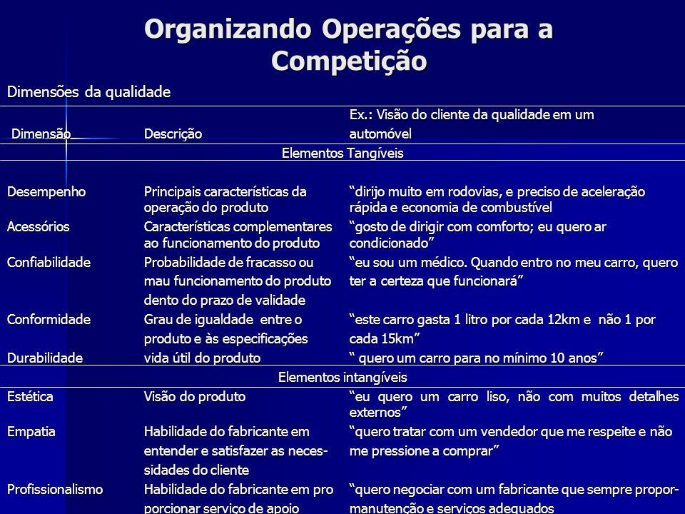 Organizando Operações para a Competição Dimensões da qualidade Ex.: Visão do cliente da qualidade em um DimensãoDescriçãoautomóvel DimensãoDescriçãoau