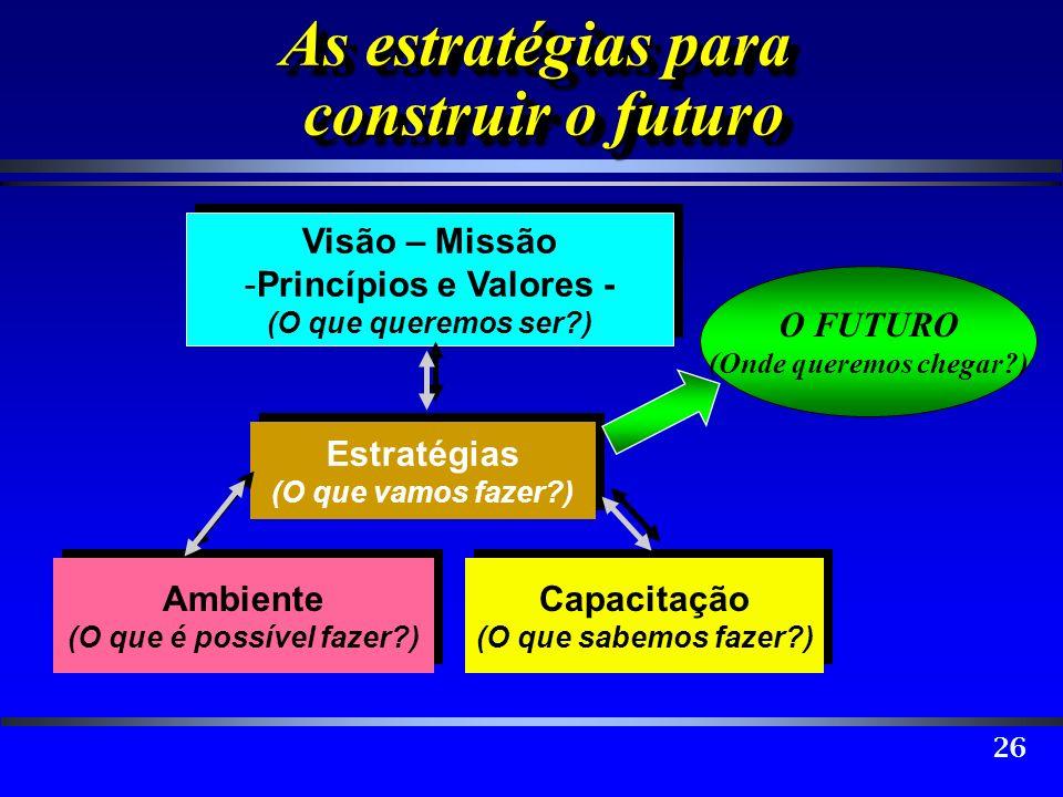 26 As estratégias para construir o futuro Ambiente (O que é possível fazer?) Ambiente (O que é possível fazer?) Visão – Missão - -Princípios e Valores