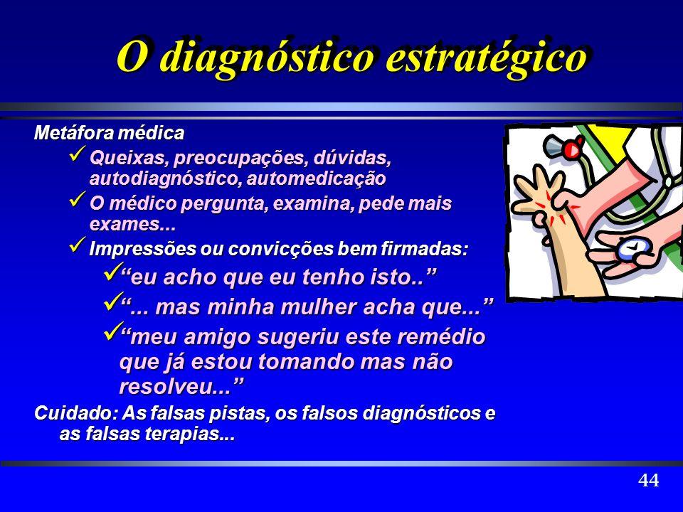 44 O diagnóstico estratégico O diagnóstico estratégico Metáfora médica Queixas, preocupações, dúvidas, autodiagnóstico, automedicação Queixas, preocup