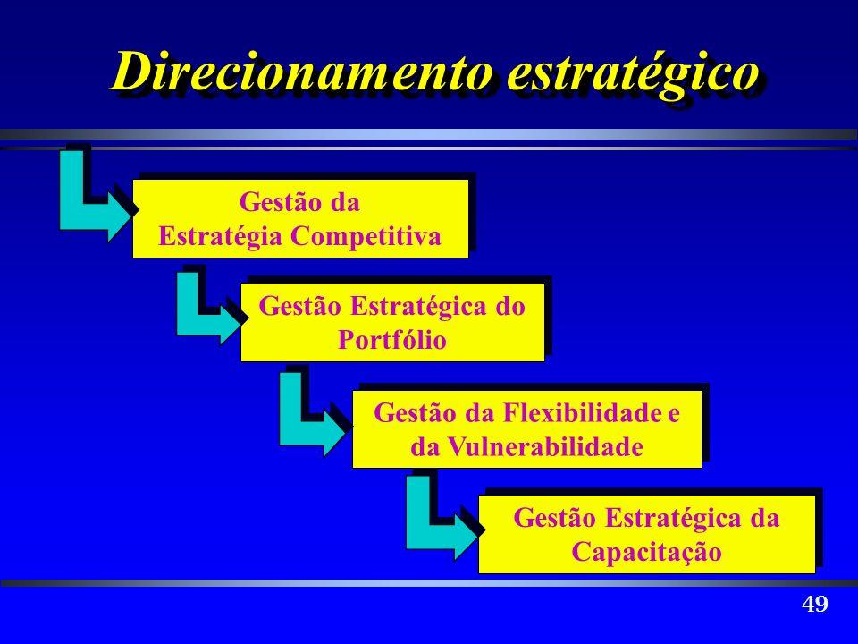 49 Direcionamento estratégico Gestão da Estratégia Competitiva Gestão da Estratégia Competitiva Gestão Estratégica do Portfólio Gestão da Flexibilidad