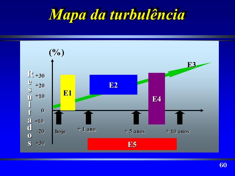 60 Mapa da turbulência 0 +10 -20+30+20 - 10 - 30 E3E5 hoje + 1 ano + 5 anos + 10 anos (%)E4 E2E1 ResultadosResultadosResultadosResultados