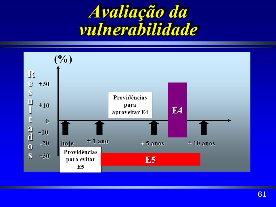 61 hoje + 1 ano + 5 anos + 10 anos 0 +10 -20 +30 - 10 - 30 (%) ResultadosResultadosResultadosResultados Avaliação da vulnerabilidade E4 Providências p