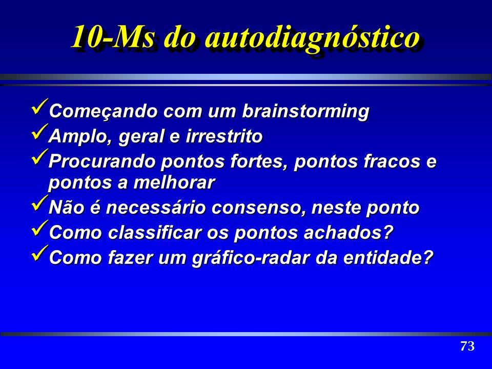 73 10-Ms do autodiagnóstico Começando com um brainstorming Começando com um brainstorming Amplo, geral e irrestrito Amplo, geral e irrestrito Procuran