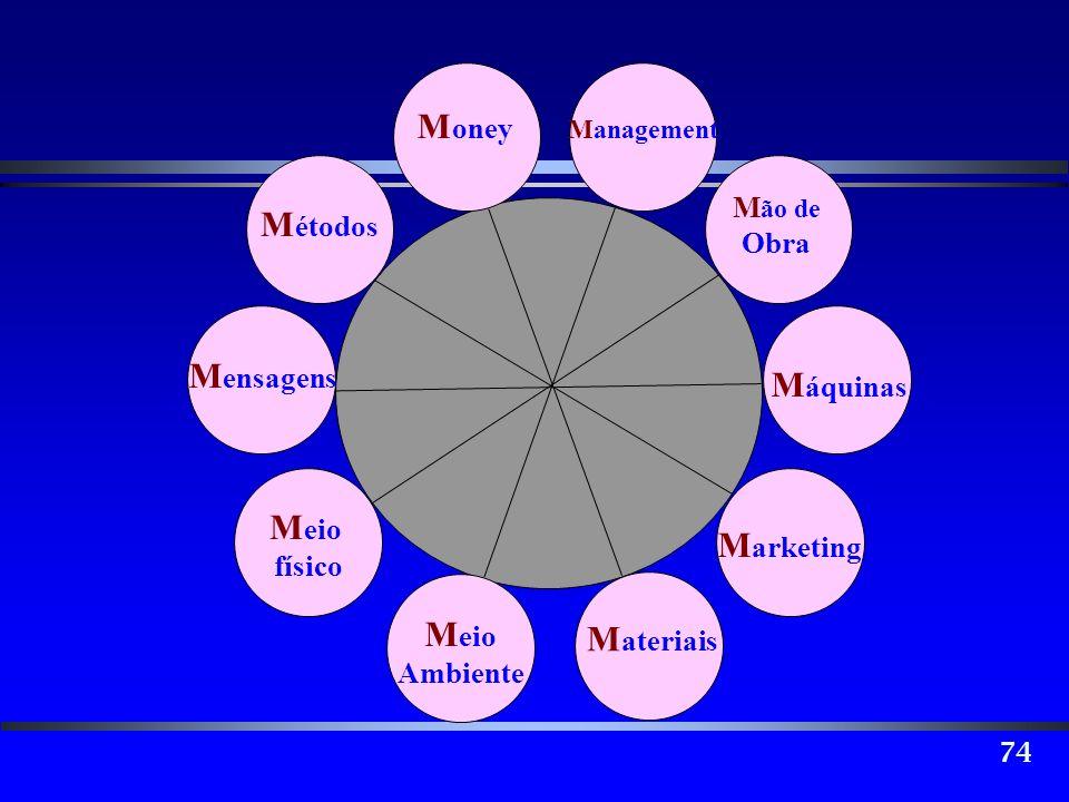 74 M ão de Obra M áquinas M arketing M ateriais M eio Ambiente M eio físico M ensagens M étodos M oney Management