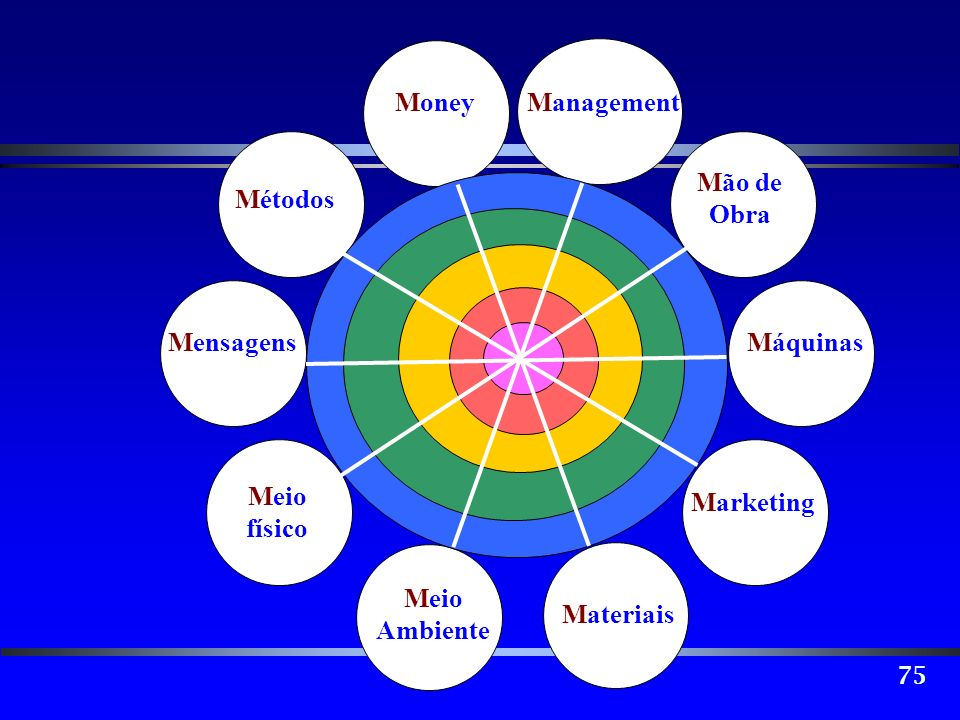75 Mão de Obra Máquinas Marketing Materiais Meio Ambiente Meio físico Mensagens Métodos MoneyManagement