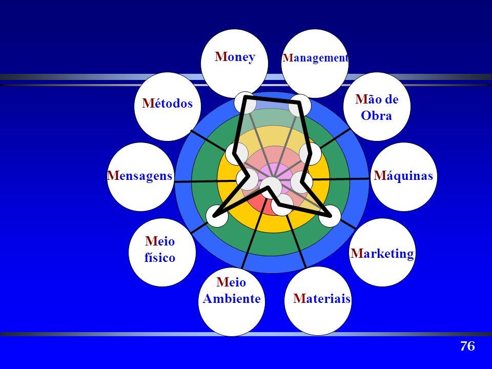 76 Mão de Obra Máquinas Marketing Materiais Meio Ambiente Meio físico Mensagens Métodos Money Management