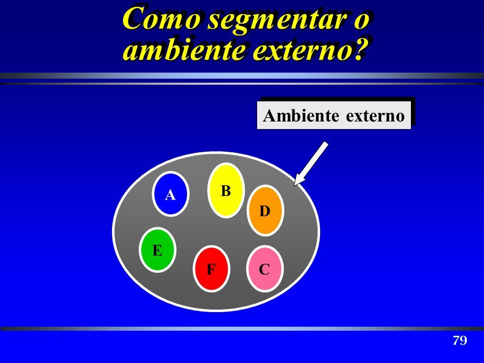 79 A B D E CF Ambiente externo Como segmentar o ambiente externo?
