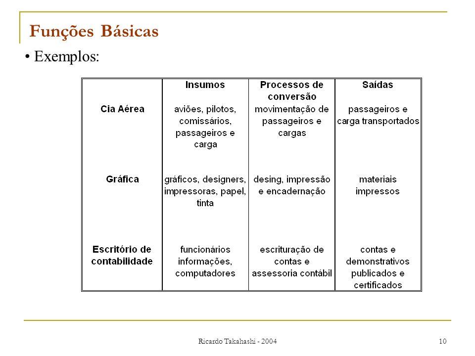 Ricardo Takahashi - 2004 10 Exemplos: Funções Básicas