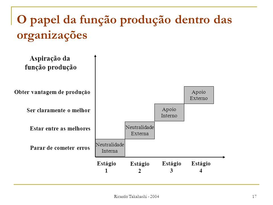 Ricardo Takahashi - 2004 17 O papel da função produção dentro das organizações Neutralidade Interna Apoio Externo Apoio Interno Neutralidade Externa E