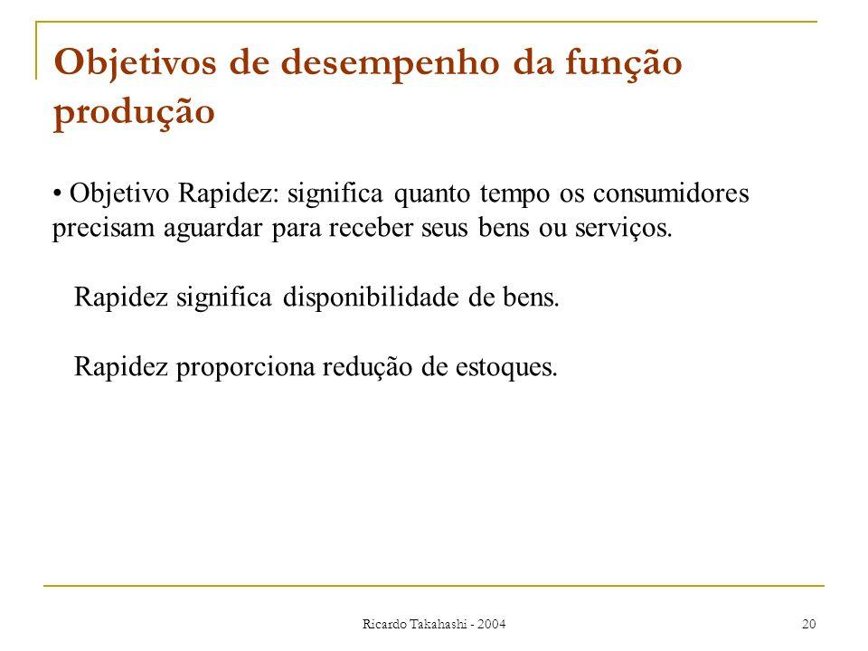 Ricardo Takahashi - 2004 20 Objetivos de desempenho da função produção Objetivo Rapidez: significa quanto tempo os consumidores precisam aguardar para