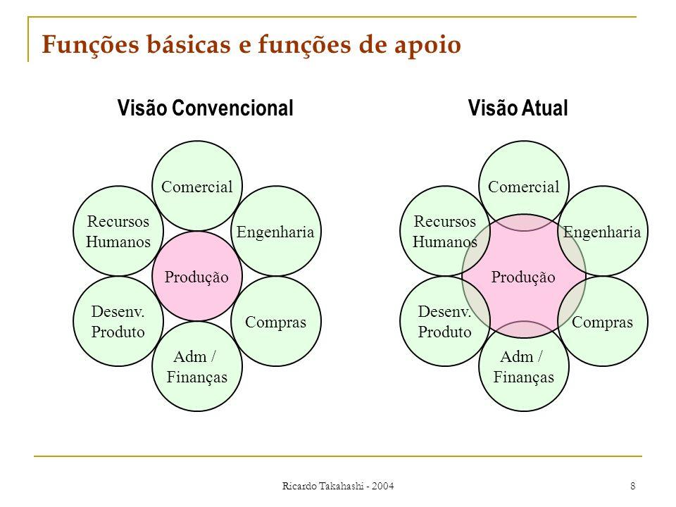 Ricardo Takahashi - 2004 8 Funções básicas e funções de apoio Visão ConvencionalVisão Atual Comercial Adm / Finanças Produção Engenharia Recursos Huma