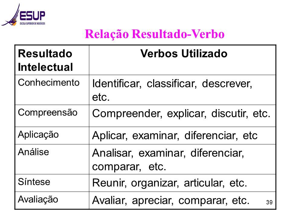 39 Relação Resultado-Verbo Resultado Intelectual Verbos Utilizado Conhecimento Identificar, classificar, descrever, etc. Compreensão Compreender, expl