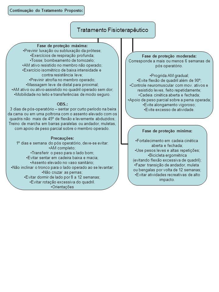 Continuação do Tratamento Proposto: Fase de proteção máxima: Previnir luxação ou subluxação da prótese; Exercícios de respiração profunda; Tosse; bombeamento de tornozelo; AM ativo resistido no membro não operado; Exercício isométrico de baixa intensidade e contra resistência leve; Previnir atrofia no membro operado; Massagem leve de distal para proximal; AM ativo ou ativo-assistido no quadril operado sem dor; Mobilidade no leito e transferências de modo seguro.