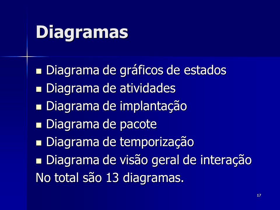 17 Diagramas Diagrama de gráficos de estados Diagrama de gráficos de estados Diagrama de atividades Diagrama de atividades Diagrama de implantação Dia