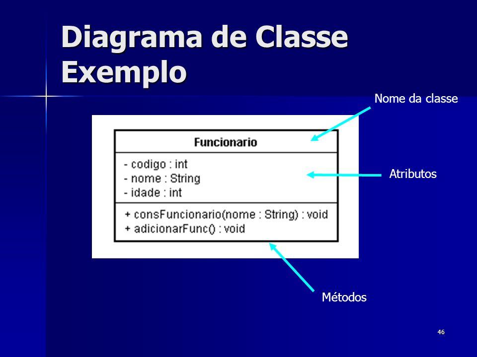46 Diagrama de Classe Exemplo Nome da classe Atributos Métodos
