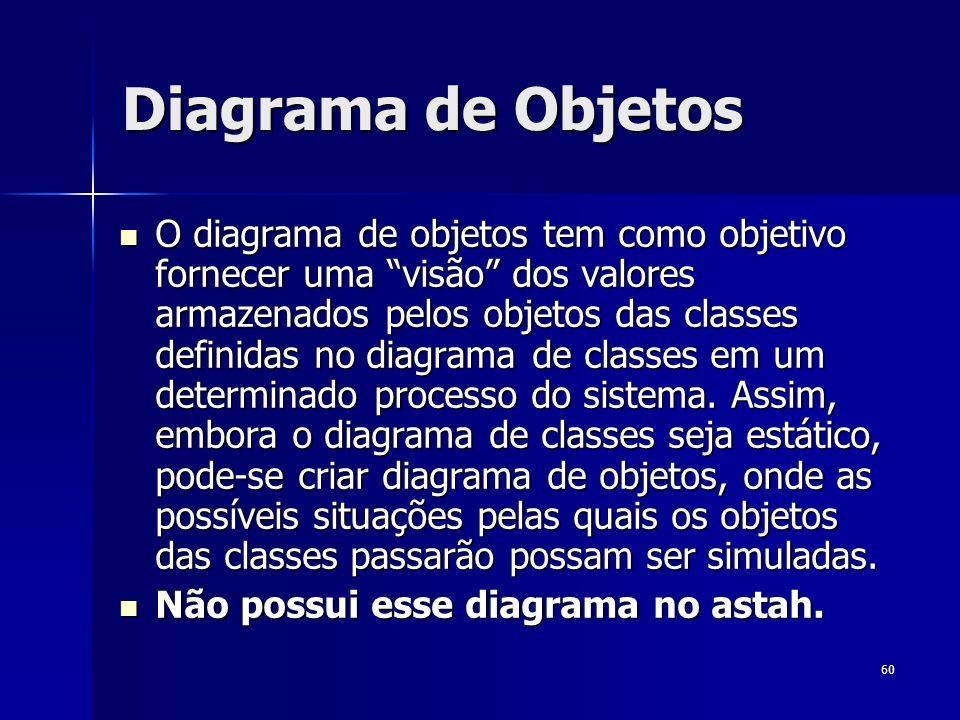 60 Diagrama de Objetos O diagrama de objetos tem como objetivo fornecer uma visão dos valores armazenados pelos objetos das classes definidas no diagr