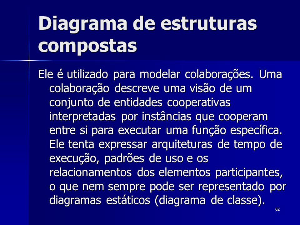 62 Diagrama de estruturas compostas Ele é utilizado para modelar colaborações. Uma colaboração descreve uma visão de um conjunto de entidades cooperat