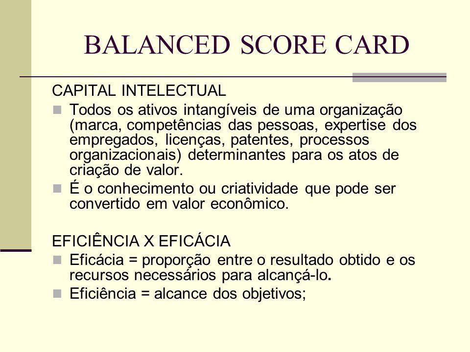 CAPITAL INTELECTUAL Todos os ativos intangíveis de uma organização (marca, competências das pessoas, expertise dos empregados, licenças, patentes, pro