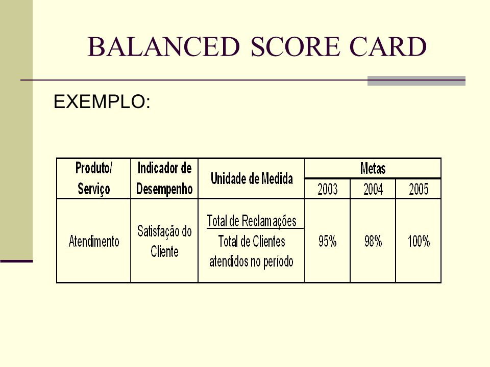 BALANCED SCORE CARD EXEMPLO: