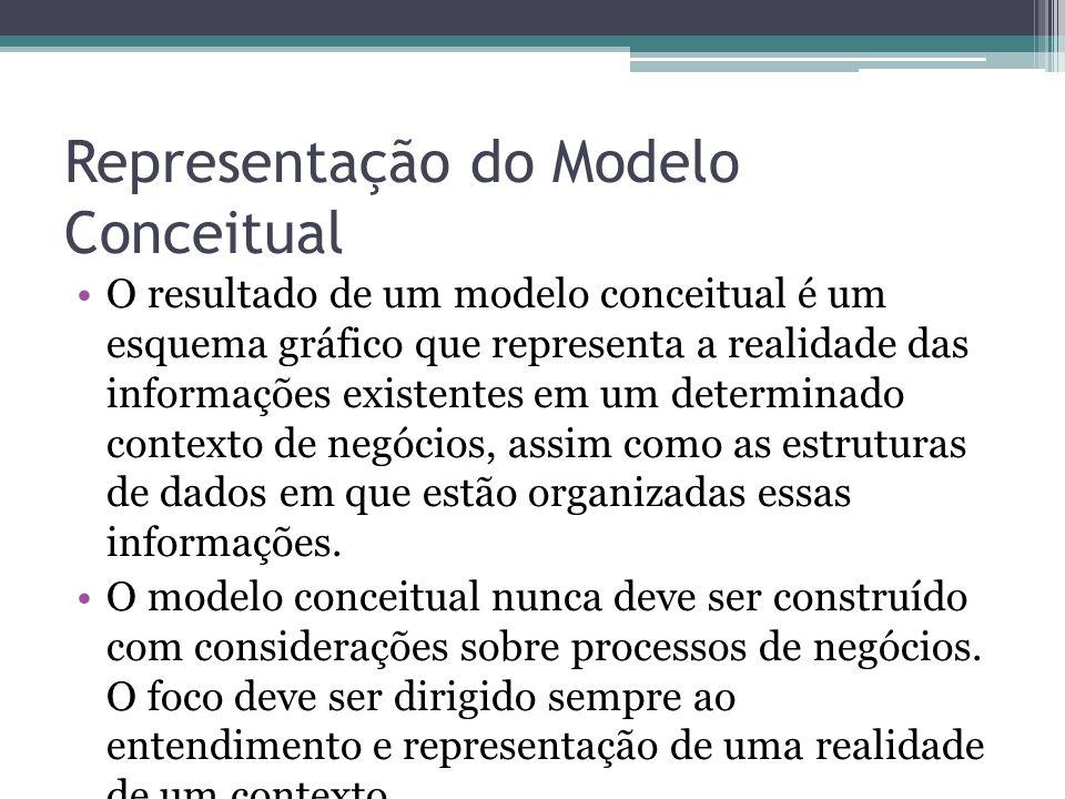 Representação do Modelo Conceitual O resultado de um modelo conceitual é um esquema gráfico que representa a realidade das informações existentes em u