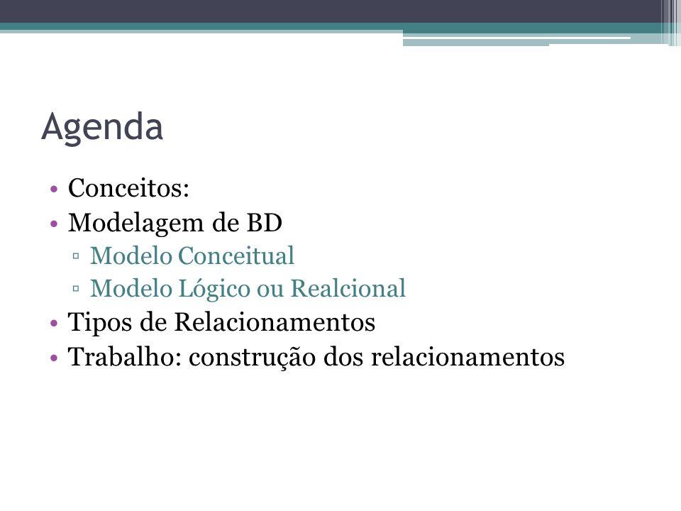 Agenda Conceitos: Modelagem de BD Modelo Conceitual Modelo Lógico ou Realcional Tipos de Relacionamentos Trabalho: construção dos relacionamentos