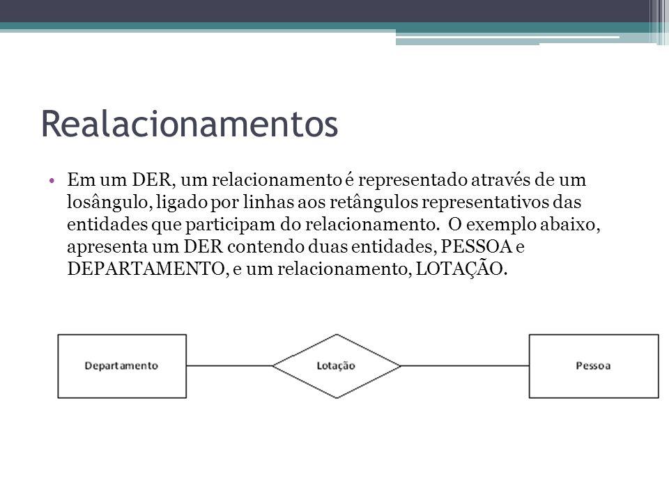 Realacionamentos Em um DER, um relacionamento é representado através de um losângulo, ligado por linhas aos retângulos representativos das entidades q